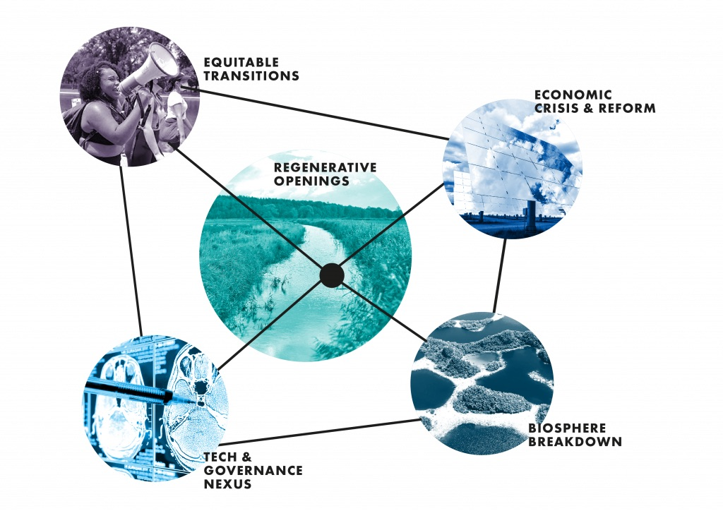 Dynamic areas - future of sustainability 2020 report